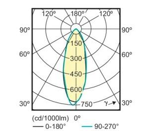 Żarówka PHILIPS LED CorePro MR16 4,6 W=50 W GU10 Ciepła Biel small 1