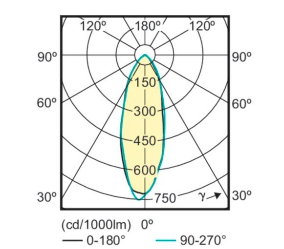 Corepro LEDspot 4.6-50W GU10 827 36D